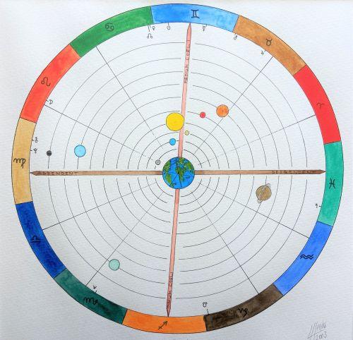 Berufung Horoskop Sabine Schwarz